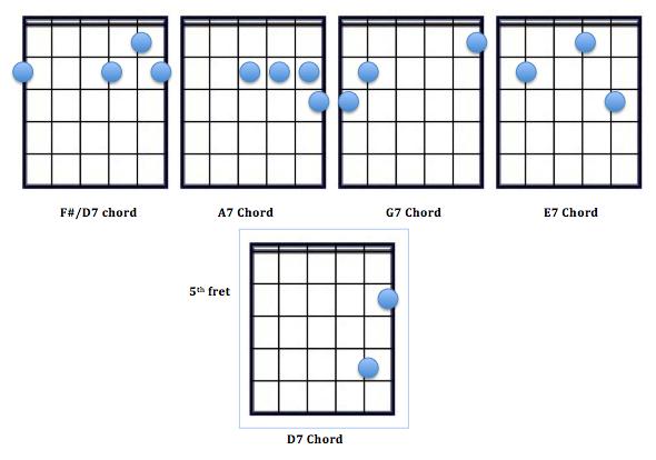 Amazing D7 Chord Frieze - Beginner Guitar Piano Chords - zhpf.info